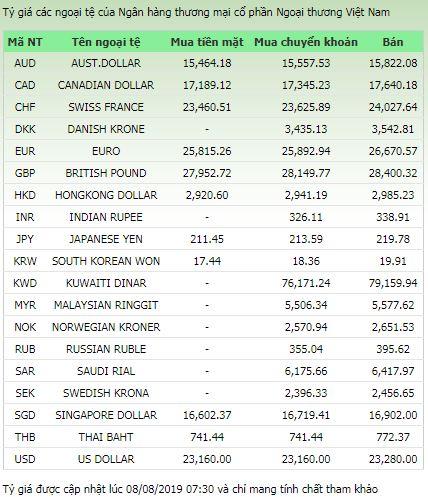 Tỷ giá ngoại tệ 8/8/2019: USD tăng trở lại, NDT xuống đáy 2