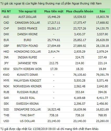 Tỷ giá ngoại tệ ngày 13/8/2019: USD giảm, Yen Nhật tăng mạnh 1