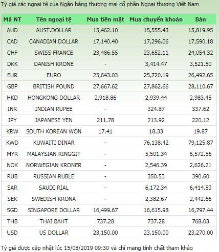 Tỷ giá ngoại tệ 15/8/2019: USD tiếp tục treo cao 1