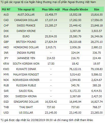 Tỷ giá ngoại tệ hôm nay ngày 20/8/2019: USD treo cao, Euro giảm 1