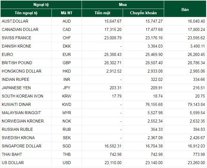 Tỷ giá ngoại tệ hôm nay ngày 11/9/2019: USD tăng trở lại 1