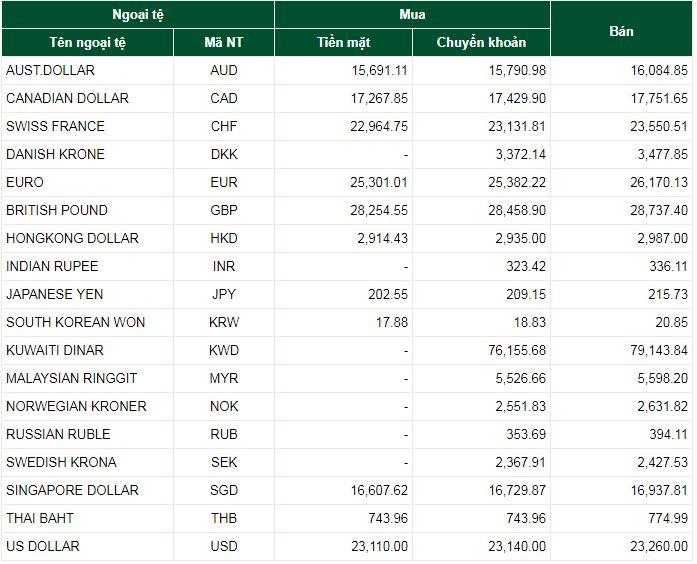 Tỷ giá ngoại tệ hôm nay ngày 12/9/2019: USD tăng mạnh 1