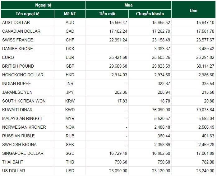 Tỷ giá ngoại tệ ngày 3/12/2019: USD giảm mạnh 1