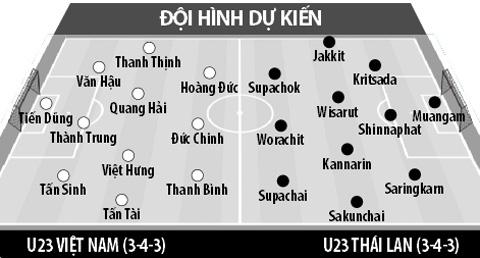 Dự đoán đội hình tối ưu U23 Việt Nam trong trận gặp Thái Lan 1