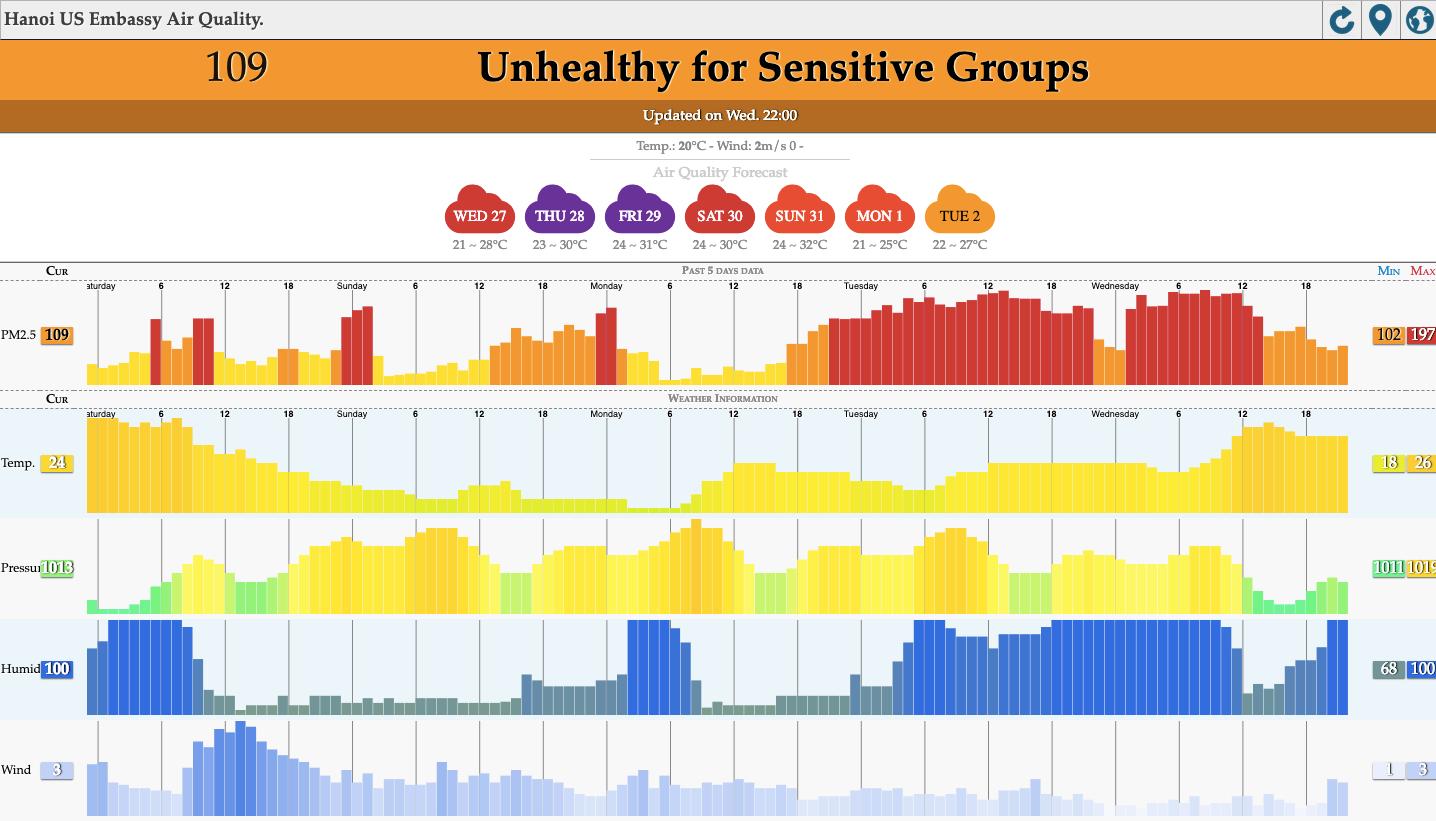 Báo động: Chất lượng không khí ở Hà Nội đã ở mức rất xấu 1